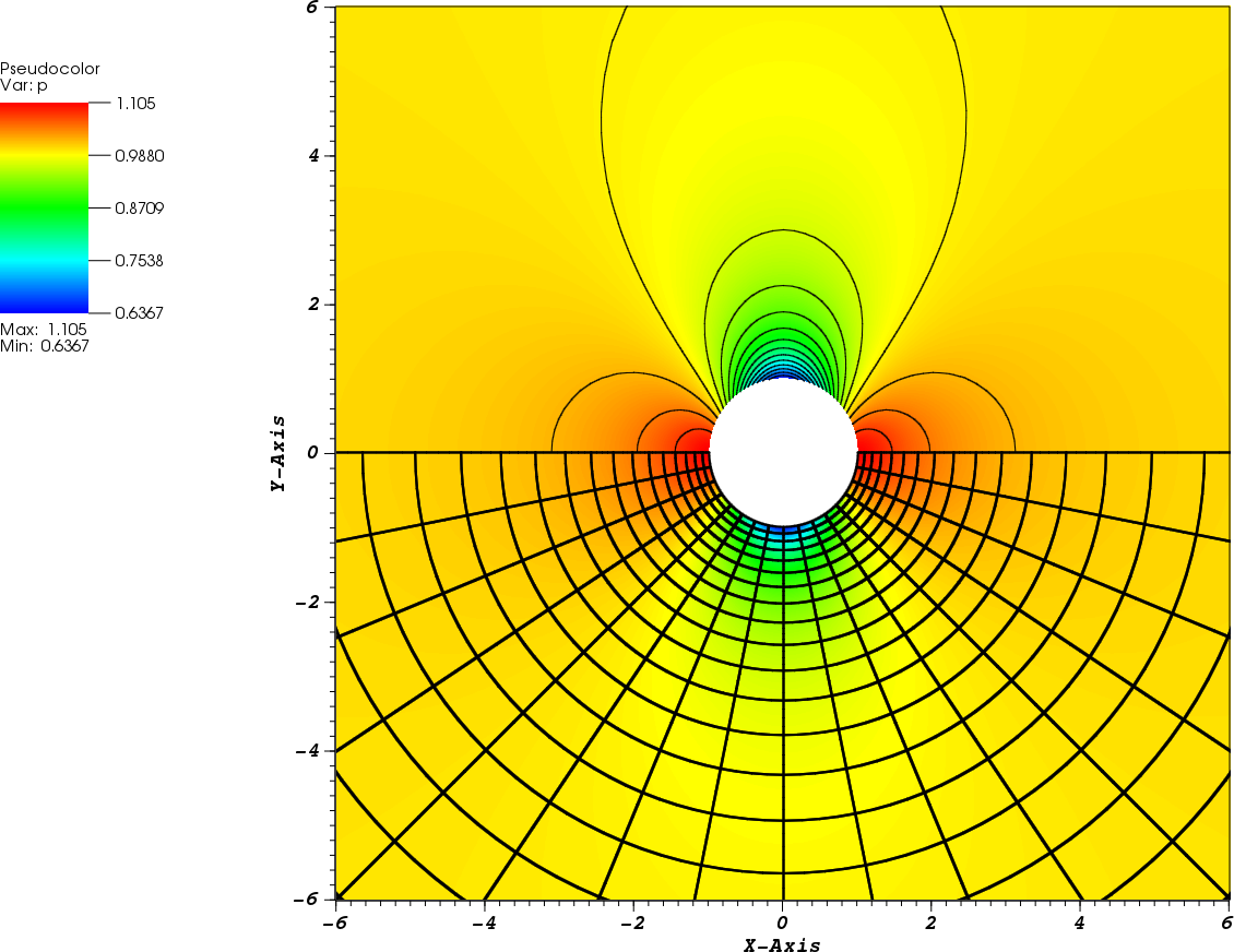 pressure distribution around symmetrical aerofoilc Title pressure distribution around a symmetrical aerofoil introduction the purpose of this experiment was to find the normal force and the lift curve slope by.